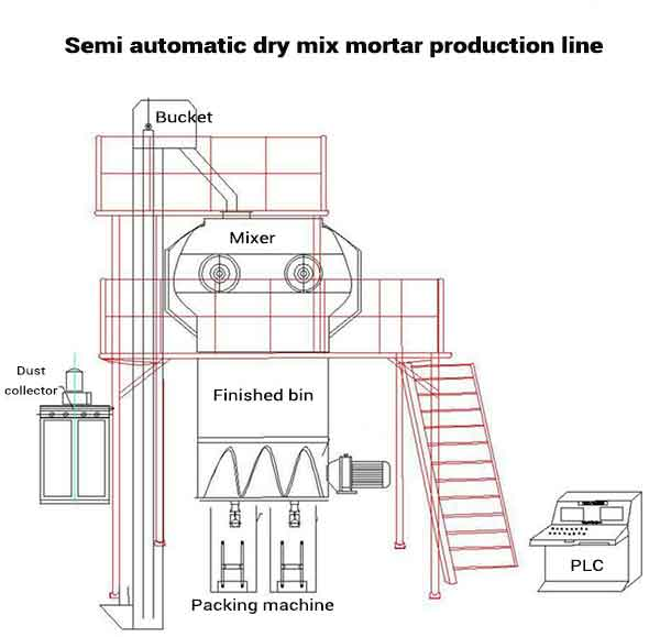 semi automatic dry mix mortar production line